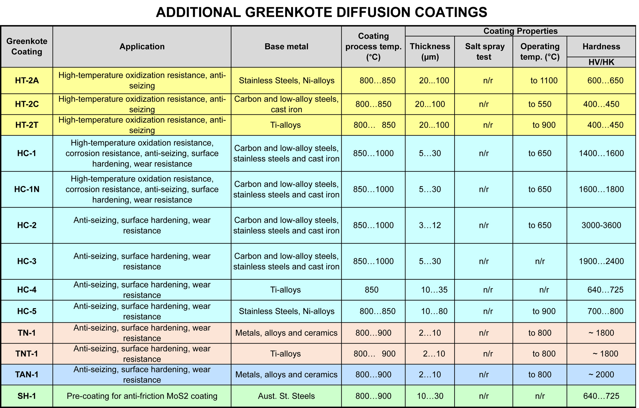 Additional Greenkote coatings
