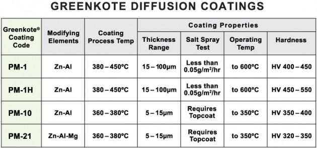 Greenkote thermal diffusion coatings compared